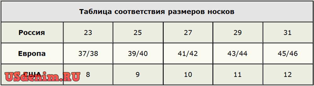 2287e6f468582 Таблица соответствия размеров разных стран. Таблица соответствия размеров  носков