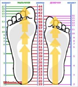 Определить Ваш размер обуви легко